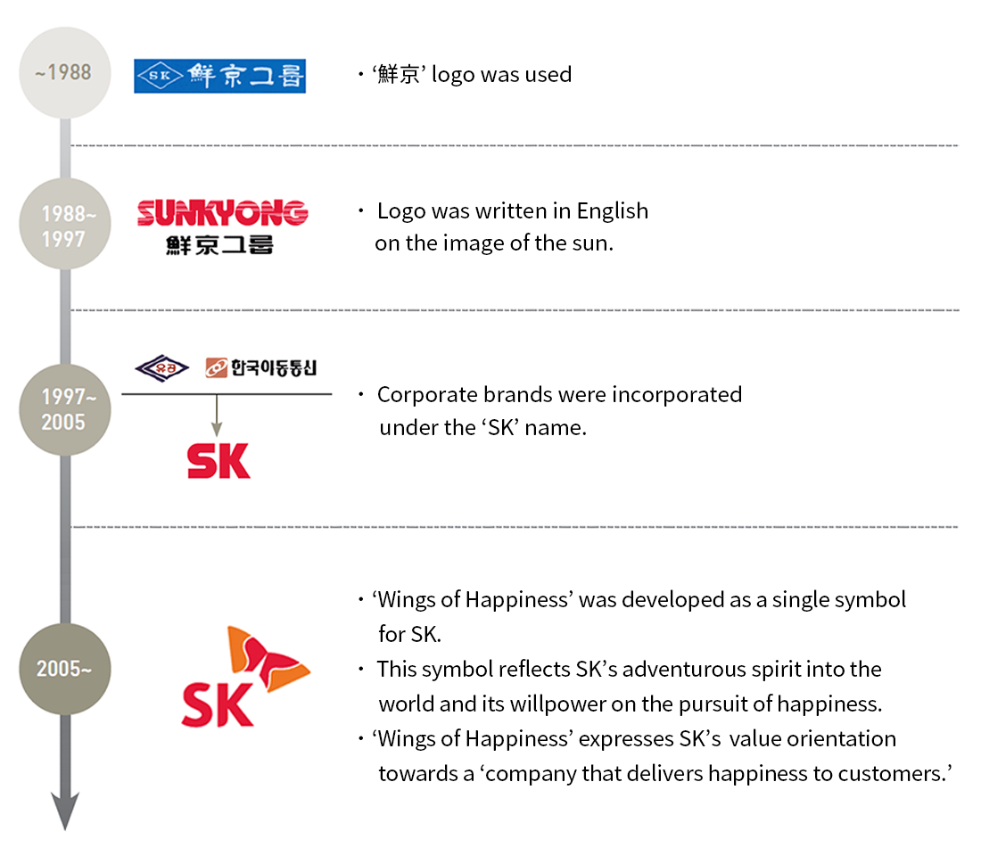 MEDIA SK | 미디어 SK | Inside SK: History of SK Brand and Wings of
